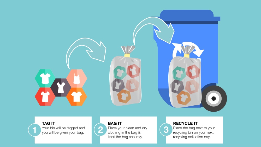 Alt text: Infographic on the recycling clothing project,